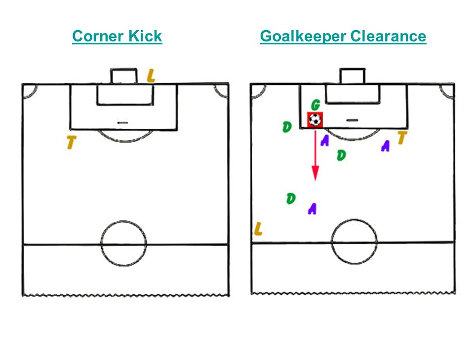 Corner Kick Goalkeeper Clearance Left side Corner Kick