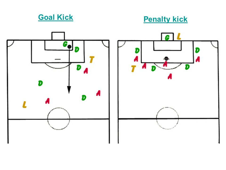 Goal Kick Penalty kick Left Side Goal Kick