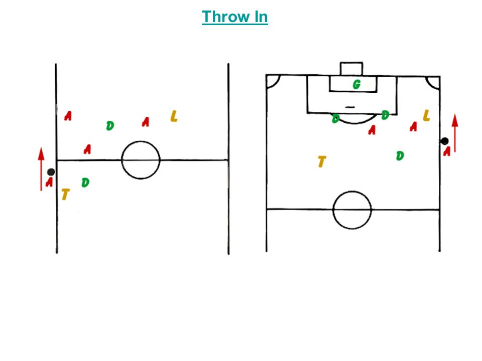 Throw In Left side Throw in from far side