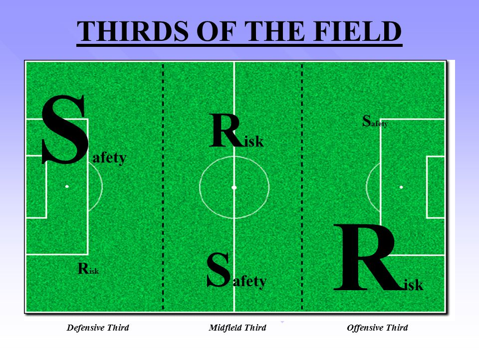 Safety Risk Risk Safety THIRDS OF THE FIELD Safety Risk