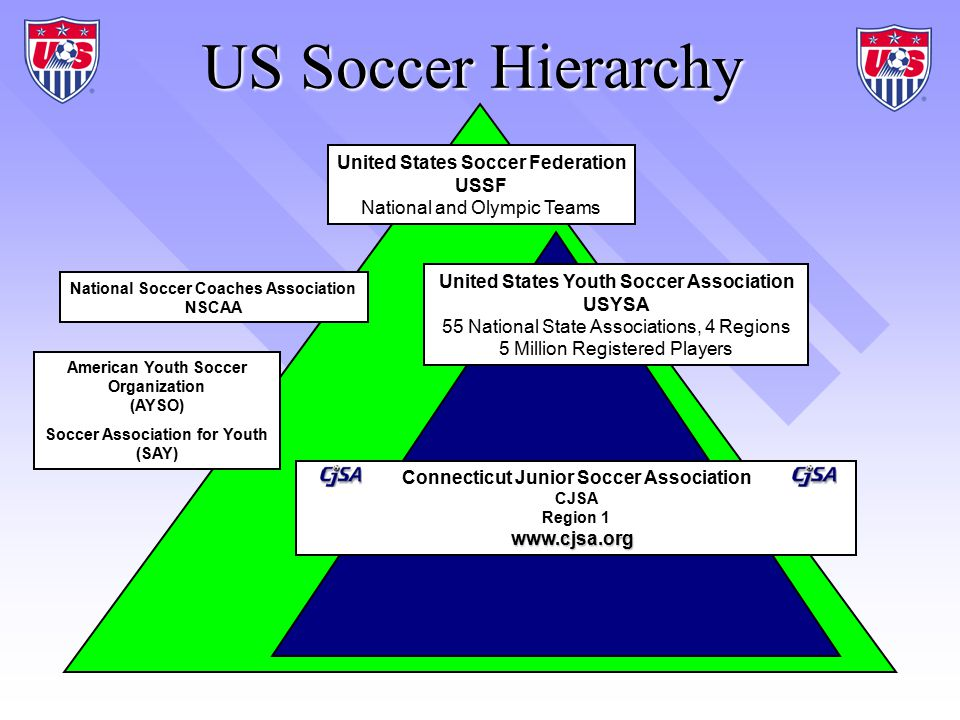US Soccer Hierarchy United States Soccer Federation USSF