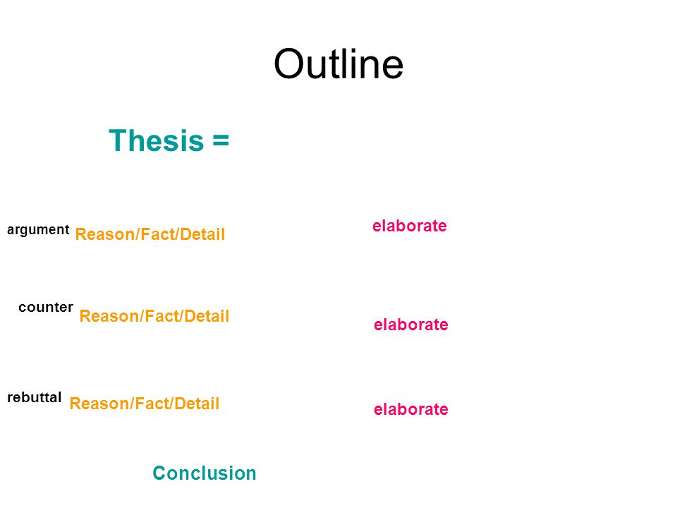 Outline Thesis = Conclusion elaborate Reason/Fact/Detail