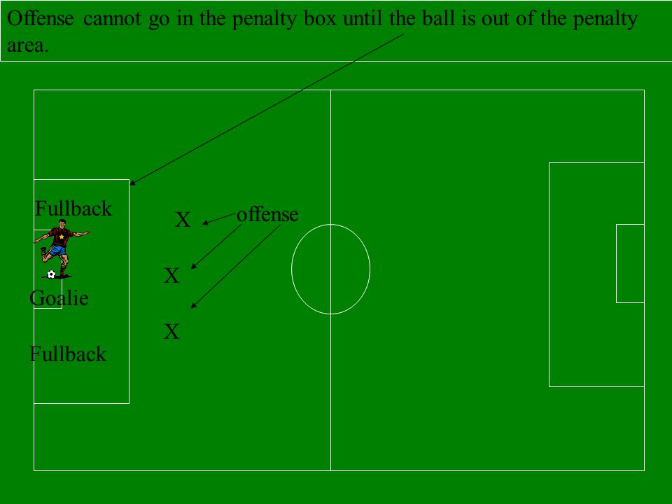 Offense cannot go in the penalty box until the ball is out of the penalty area.