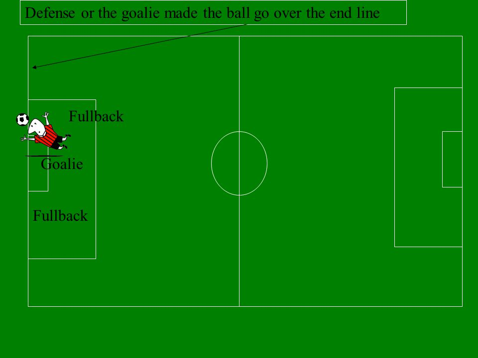 Defense or the goalie made the ball go over the end line