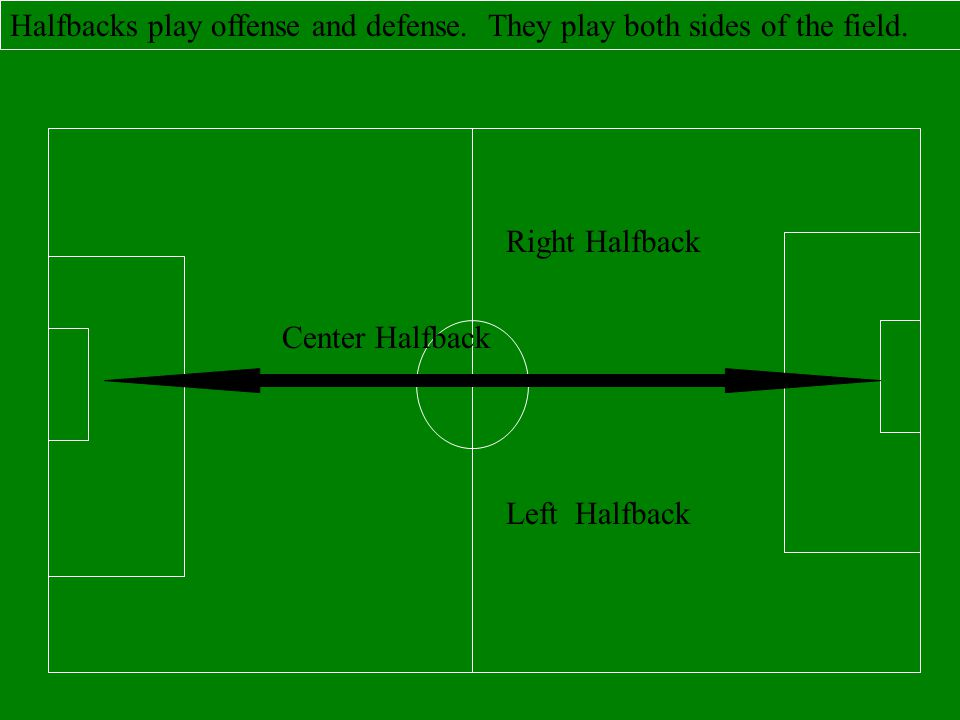 Halfbacks play offense and defense. They play both sides of the field.