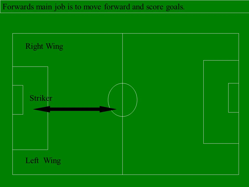 Forwards main job is to move forward and score goals.