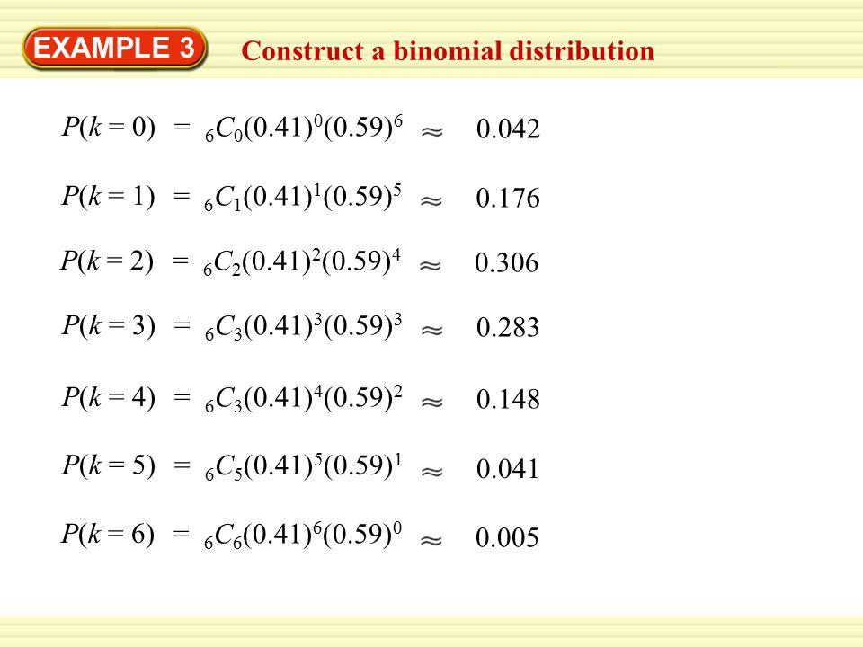 EXAMPLE 3 Construct a binomial distribution. P(k = 0) = 6C0(0.41)0(0.59)6. 0.042. P(k = 1) = 6C1(0.41)1(0.59)5.