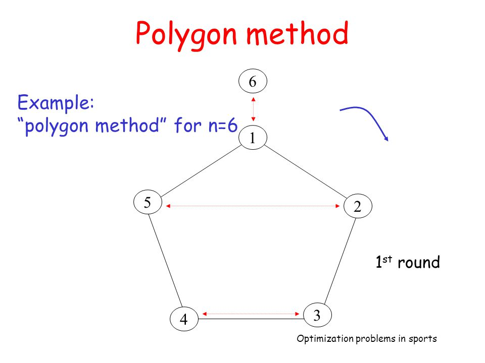 Polygon method 6 Example: polygon method for n=6 1 5 2 1st round 3 4