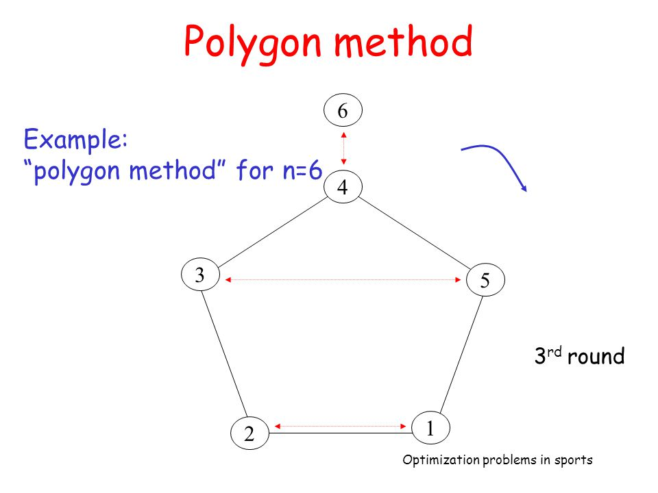 Polygon method 6 Example: polygon method for n=6 4 3 5 3rd round 1 2