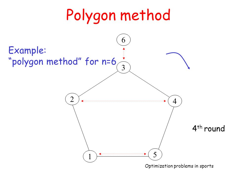 Polygon method 6 Example: polygon method for n=6 3 2 4 4th round 5 1