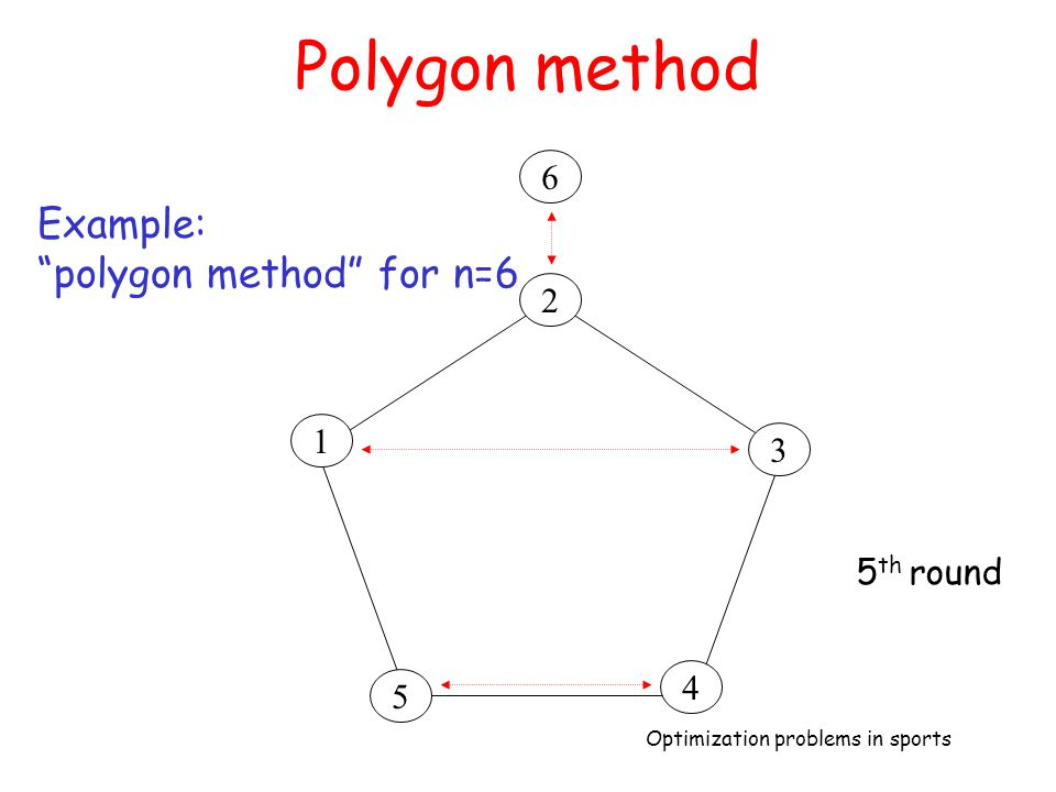 Polygon method 6 Example: polygon method for n=6 2 1 3 5th round 4 5