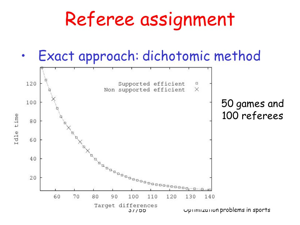 Referee assignment Exact approach: dichotomic method 50 games and