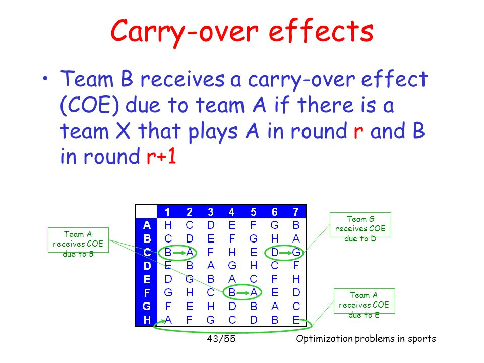 Carry-over effects Team B receives a carry-over effect (COE) due to team A if there is a team X that plays A in round r and B in round r+1.