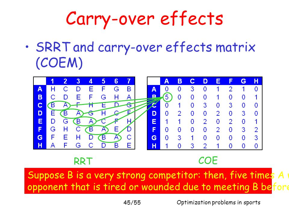 Carry-over effects SRRT and carry-over effects matrix (COEM) RRT