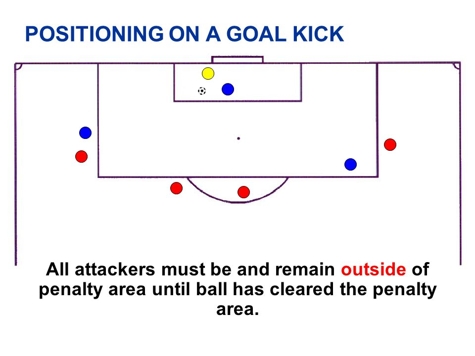 POSITIONING ON A GOAL KICK