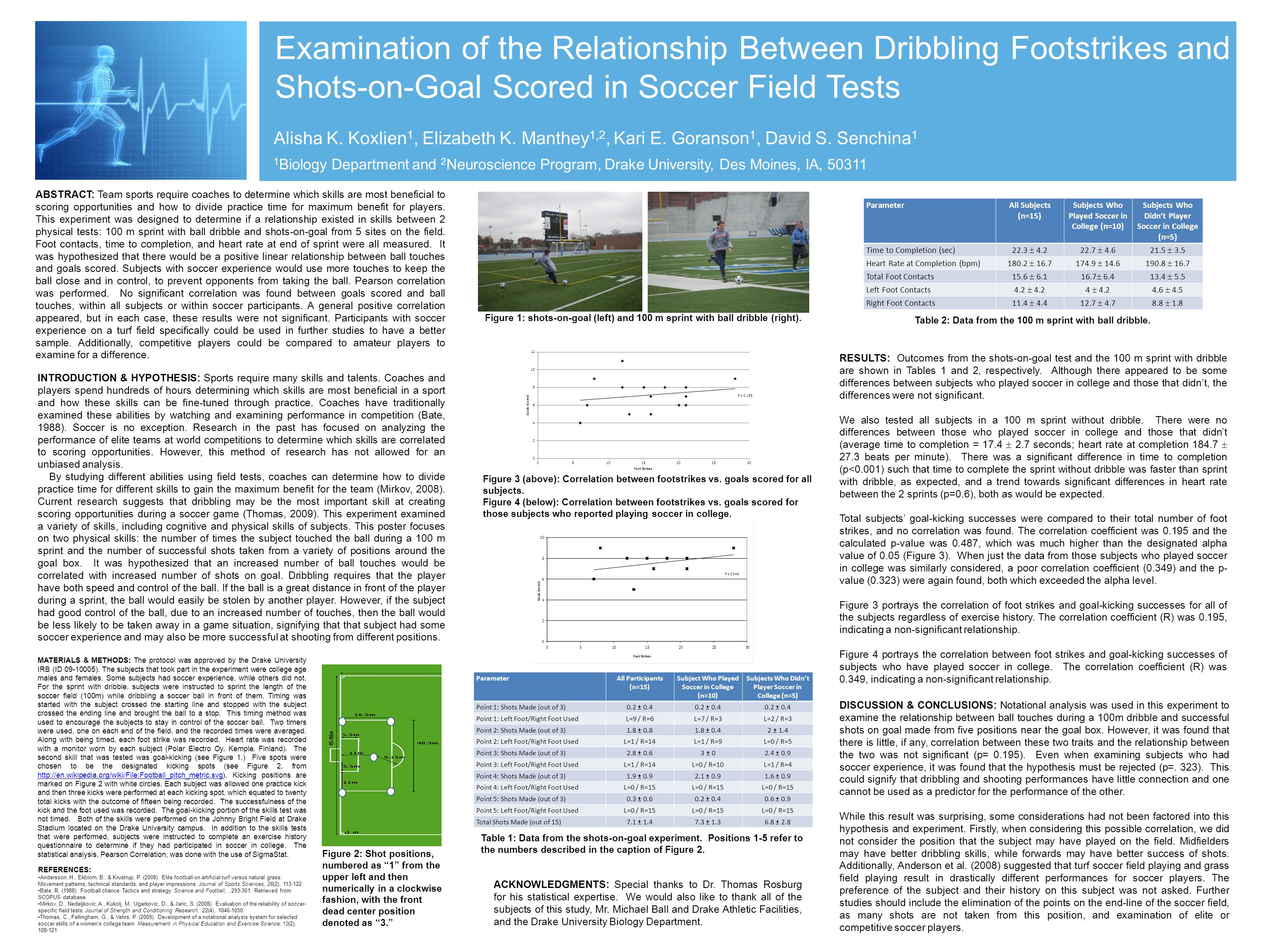Examination of the Relationship Between Dribbling Footstrikes and Shots-on-Goal Scored in Soccer Field Tests
