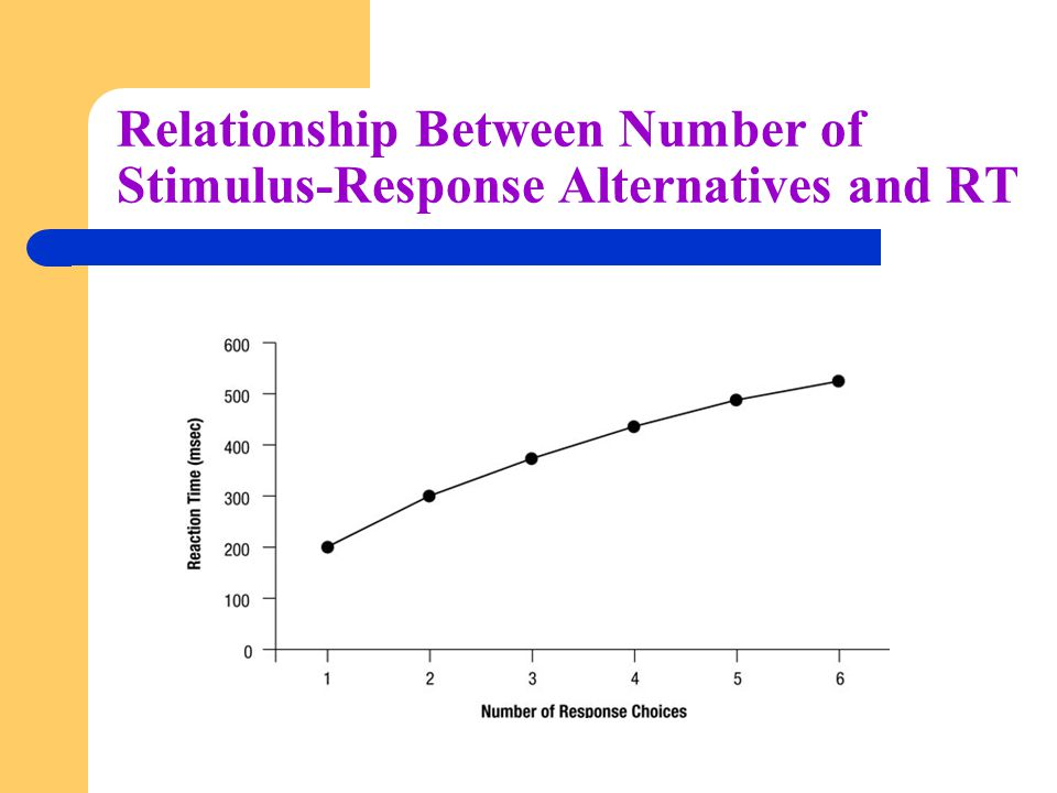 Relationship Between Number of Stimulus-Response Alternatives and RT