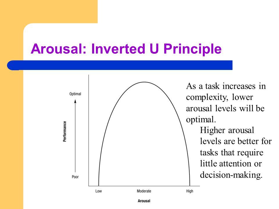 Arousal: Inverted U Principle