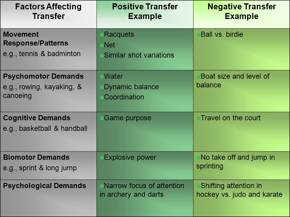 Factors Affecting Transfer Positive Transfer Example