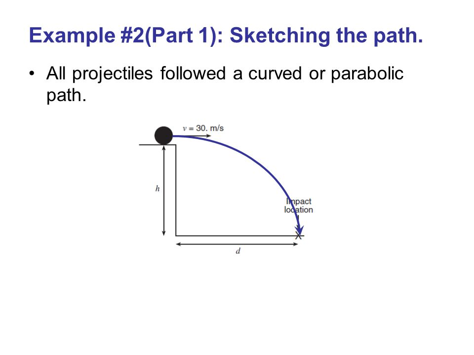 Example #2(Part 1): Sketching the path.