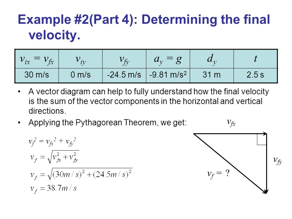 Example #2(Part 4): Determining the final velocity.