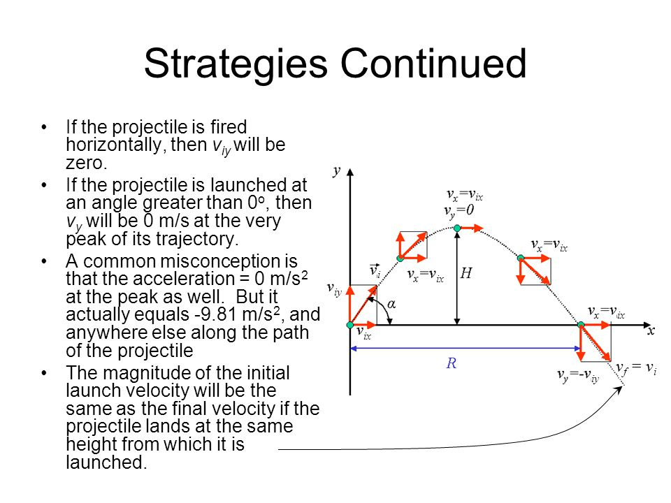 Strategies Continued If the projectile is fired horizontally, then viy will be zero.