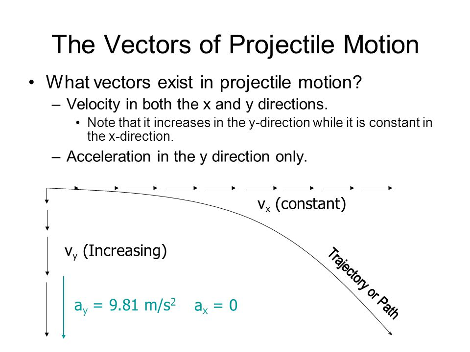 The Vectors of Projectile Motion
