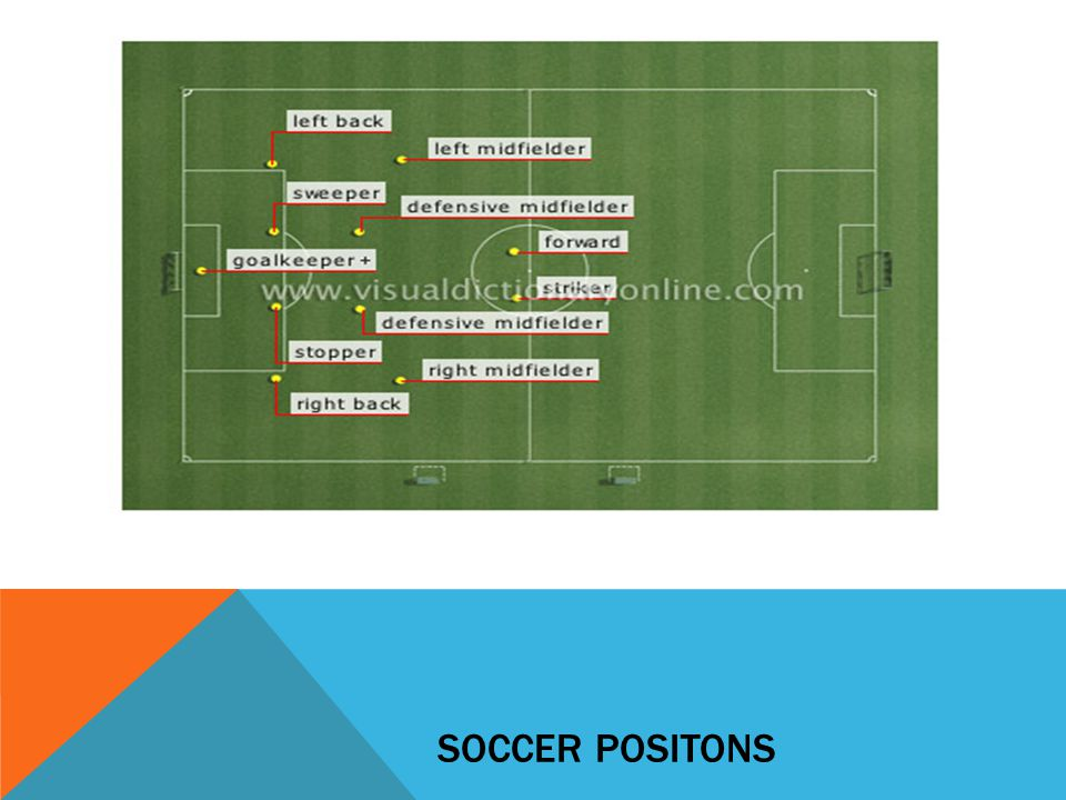 Soccer Positons