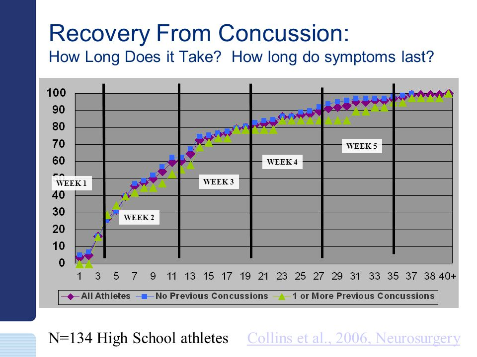 Recovery From Concussion: How Long Does it Take