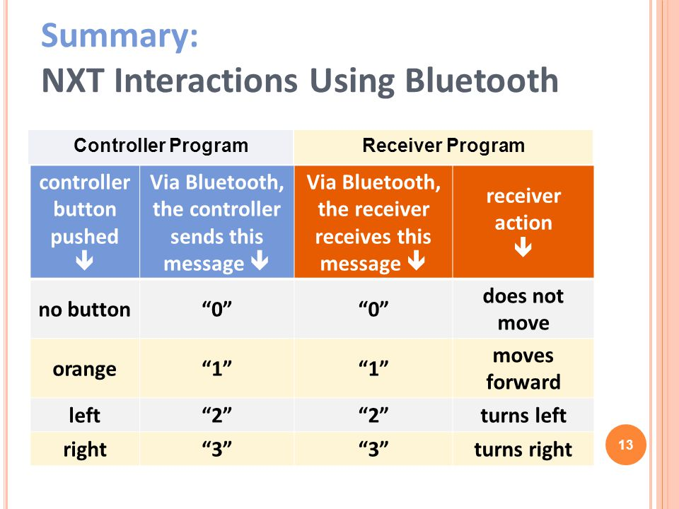 Summary: NXT Interactions Using Bluetooth