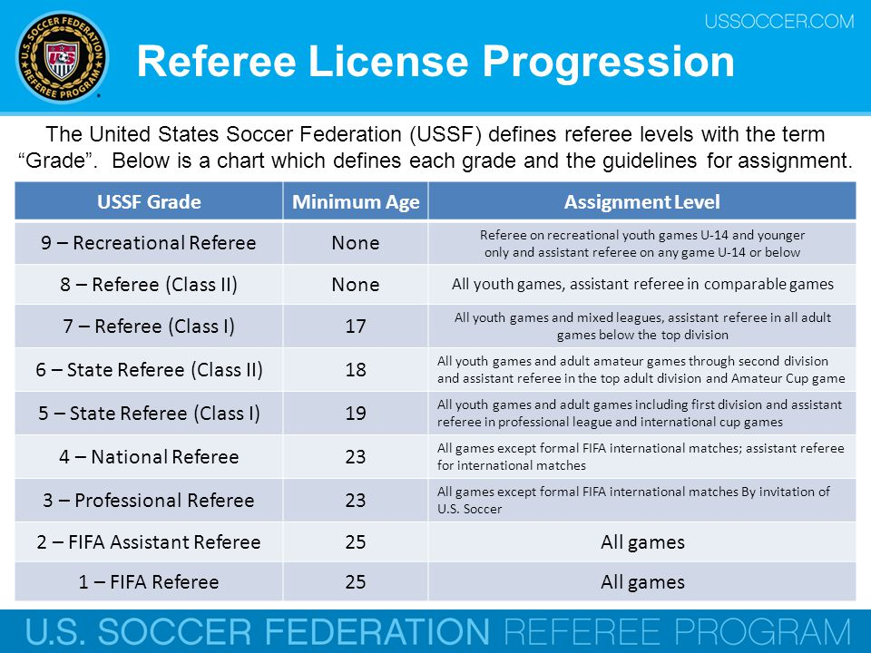 how to get your referee license