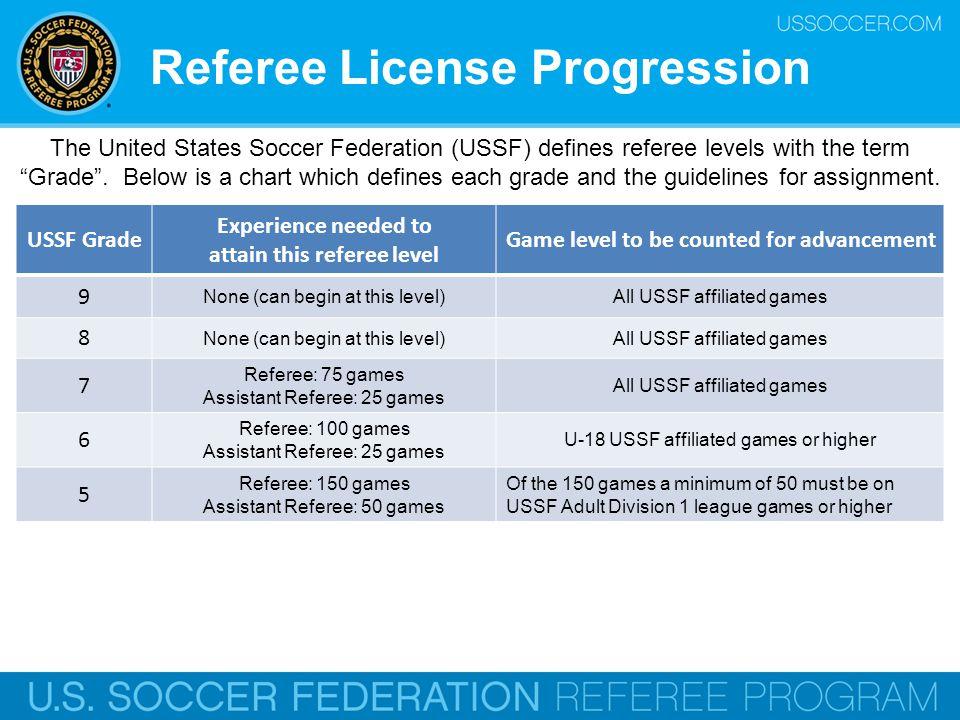 Referee License Progression