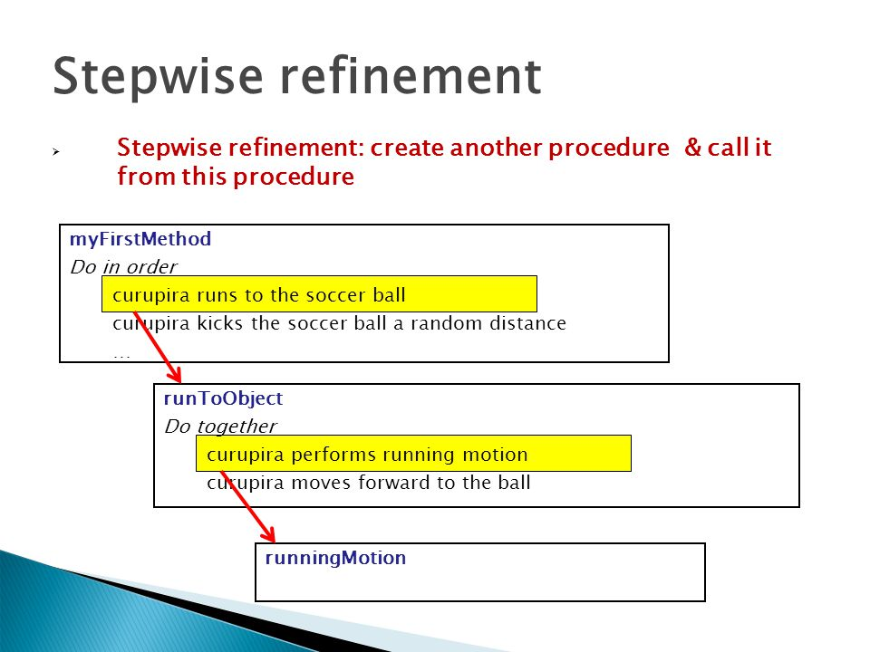 Stepwise refinement Stepwise refinement: create another procedure & call it from this procedure. myFirstMethod.