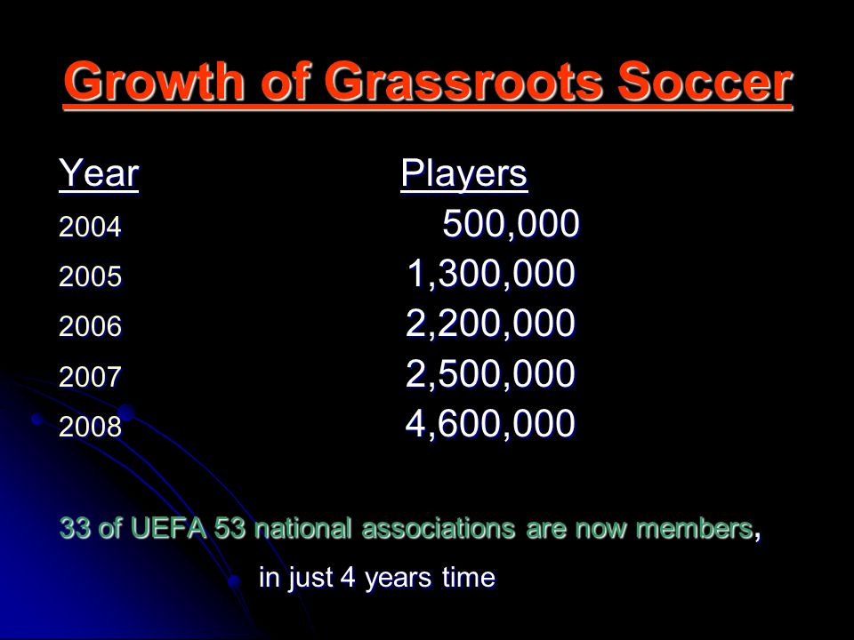 Growth of Grassroots Soccer