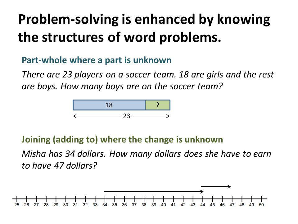 Problem-solving is enhanced by knowing the structures of word problems.