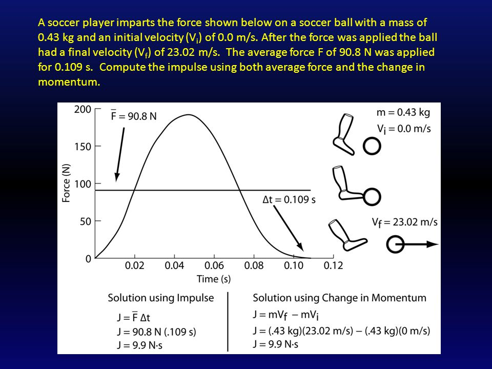 A soccer player imparts the force shown below on a soccer ball with a mass of 0.43 kg and an initial velocity (Vi) of 0.0 m/s.