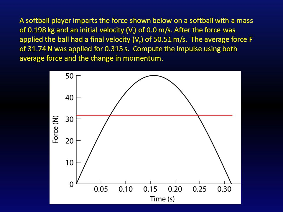 A softball player imparts the force shown below on a softball with a mass of 0.198 kg and an initial velocity (Vi) of 0.0 m/s.