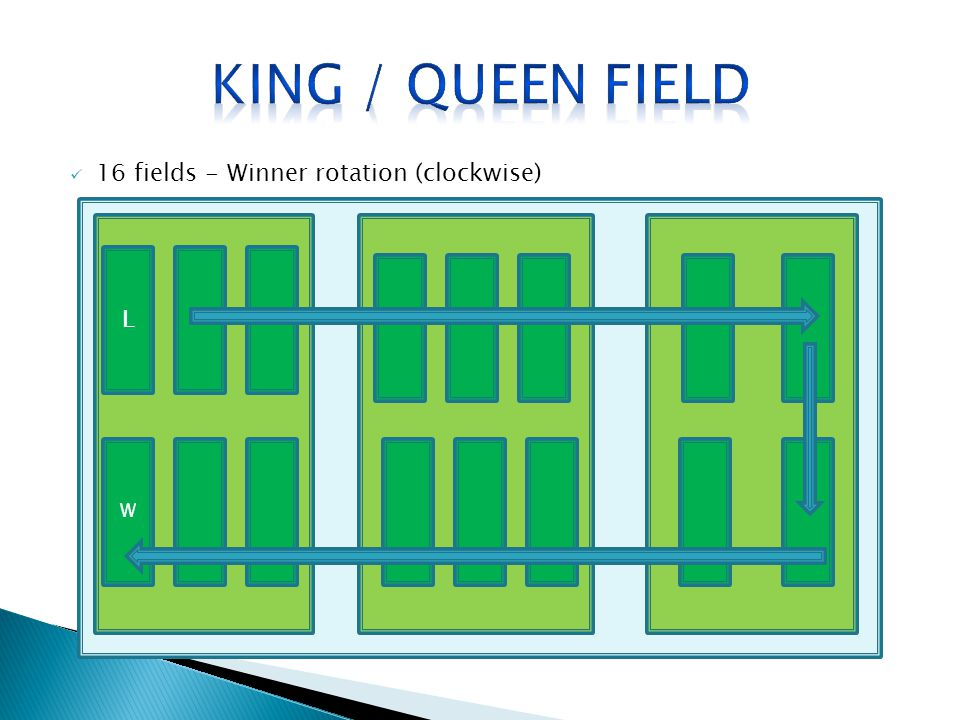King / Queen field 16 fields - Winner rotation (clockwise) L W