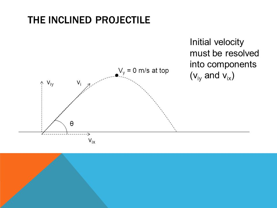 The Inclined Projectile