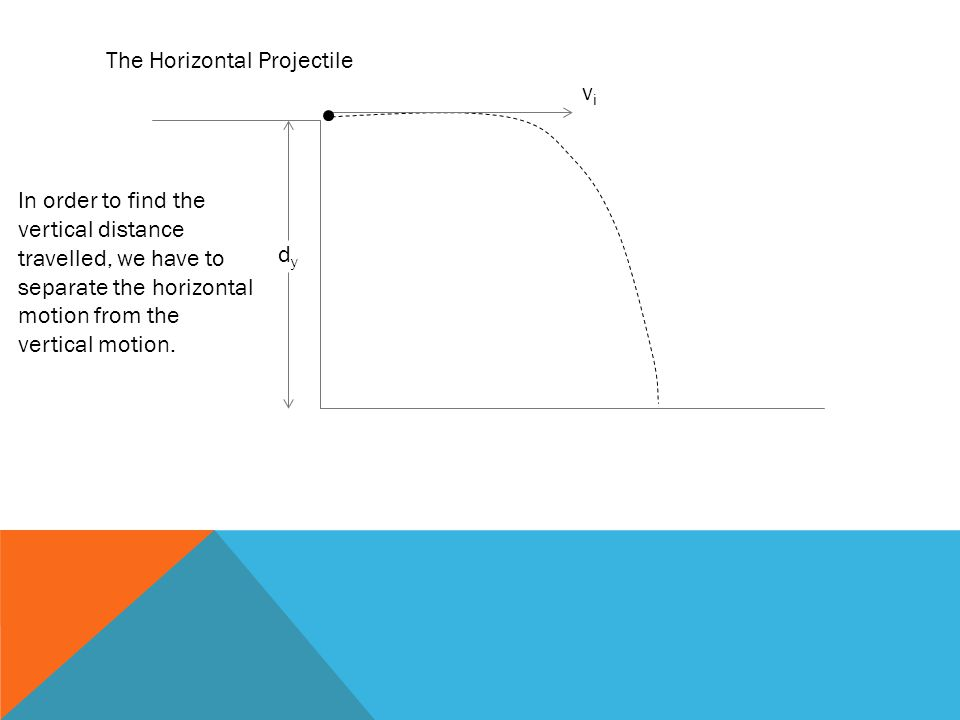 The Horizontal Projectile