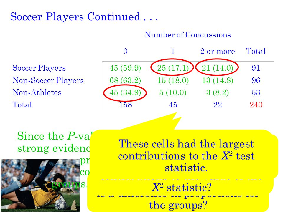 These cells had the largest contributions to the X2 test statistic.