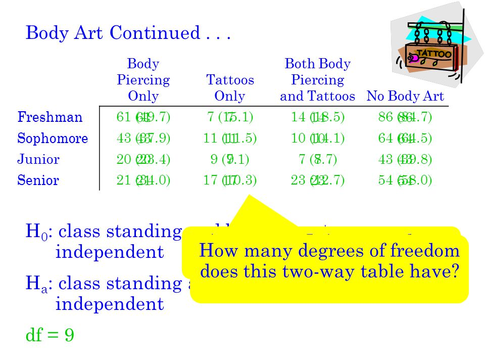 H0: class standing and body art category are independent