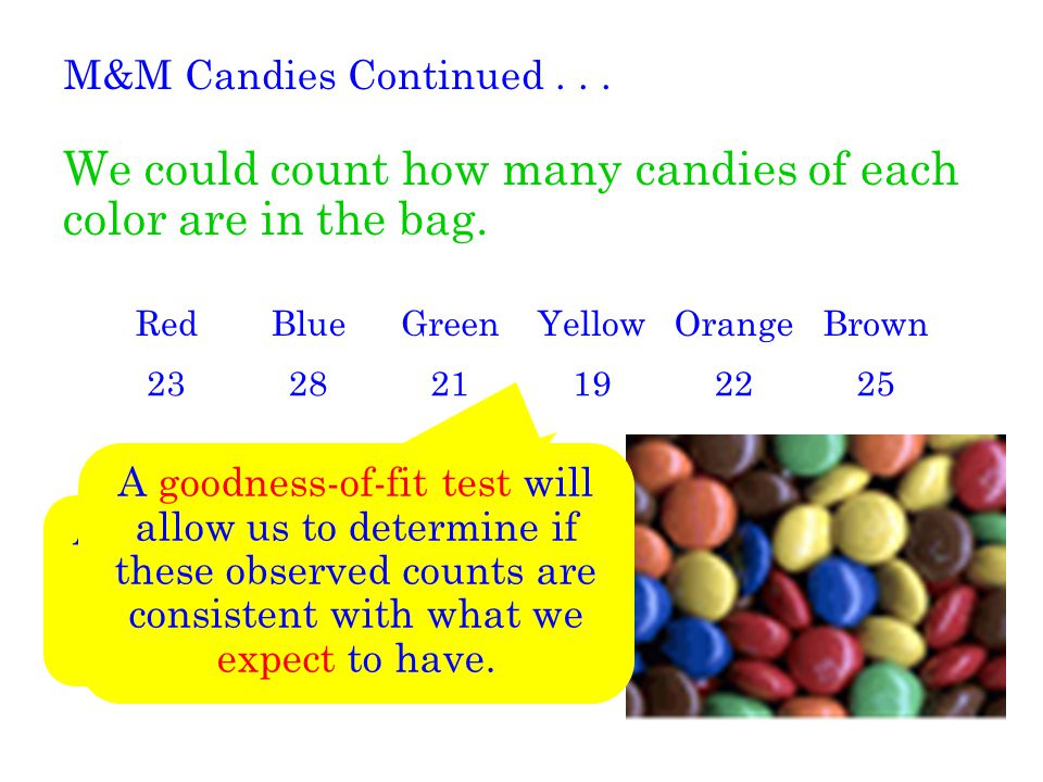We could count how many candies of each color are in the bag.