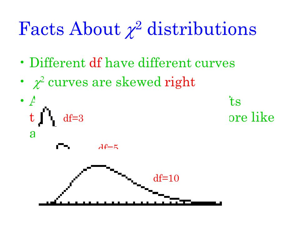 Facts About c2 distributions