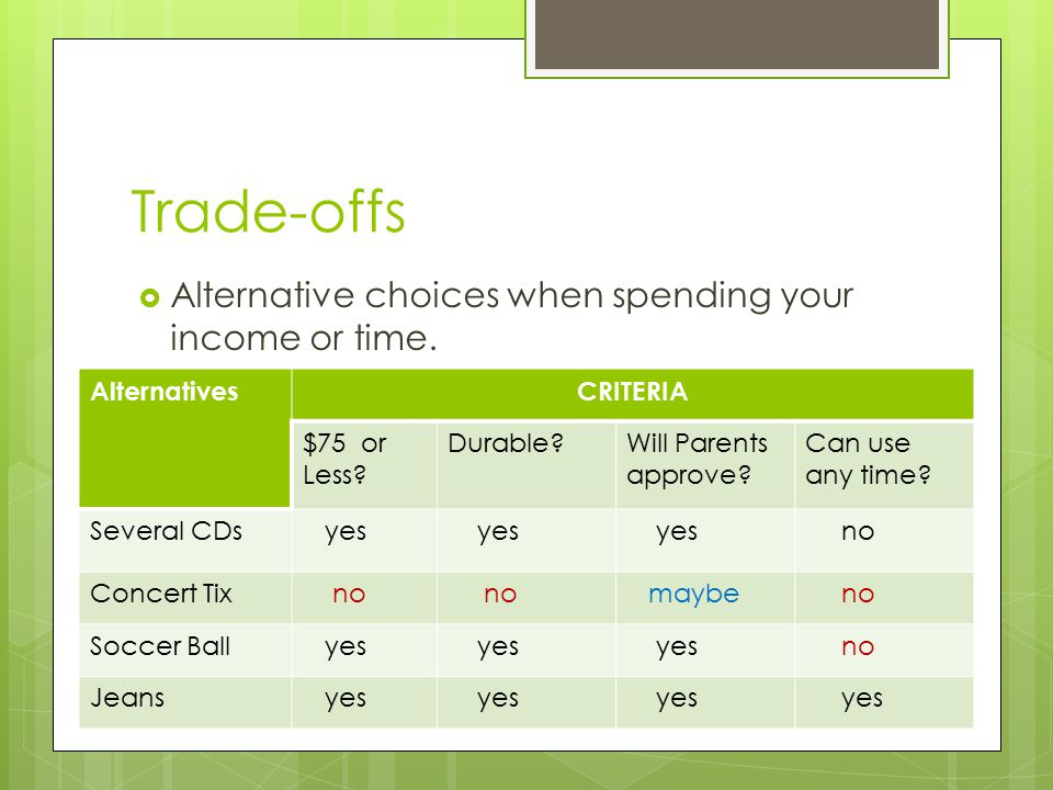 Trade-offs Alternative choices when spending your income or time.