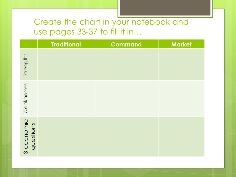 Create the chart in your notebook and use pages 33-37 to fill it in…