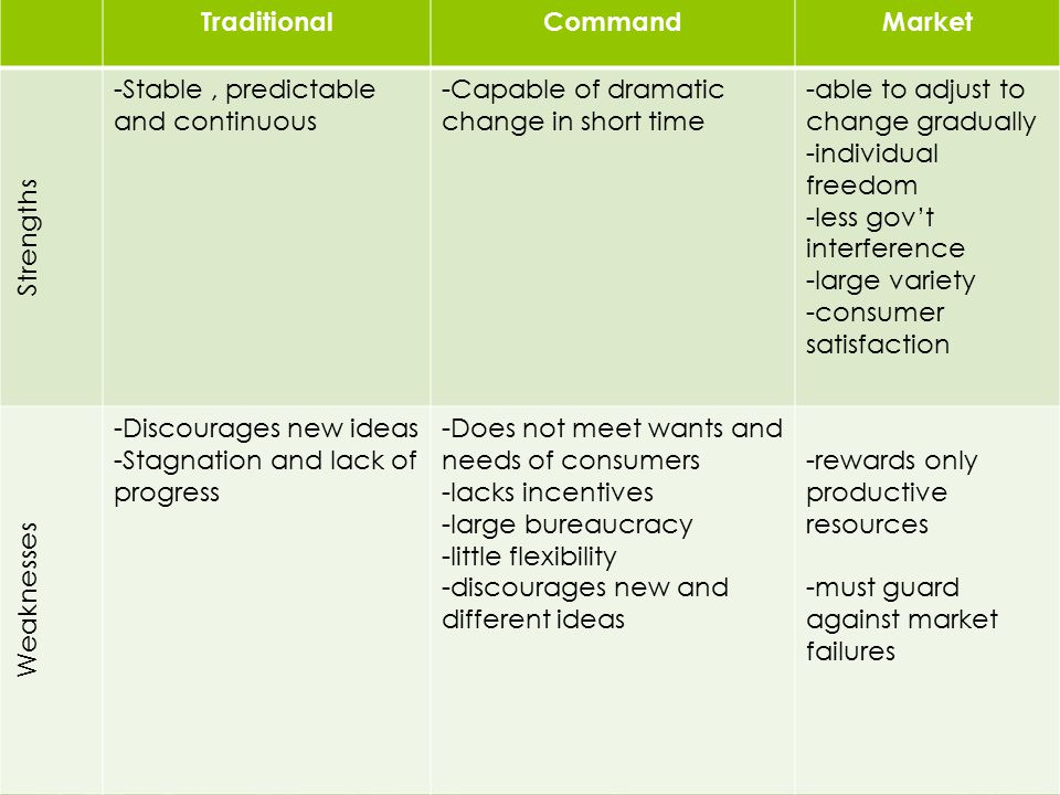 Traditional Command. Market. Strengths. -Stable , predictable and continuous. -Capable of dramatic change in short time.