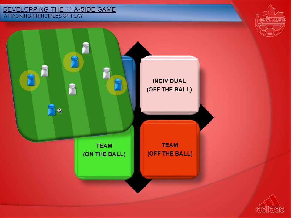 DEVELOPPING THE 11 A-SIDE GAME