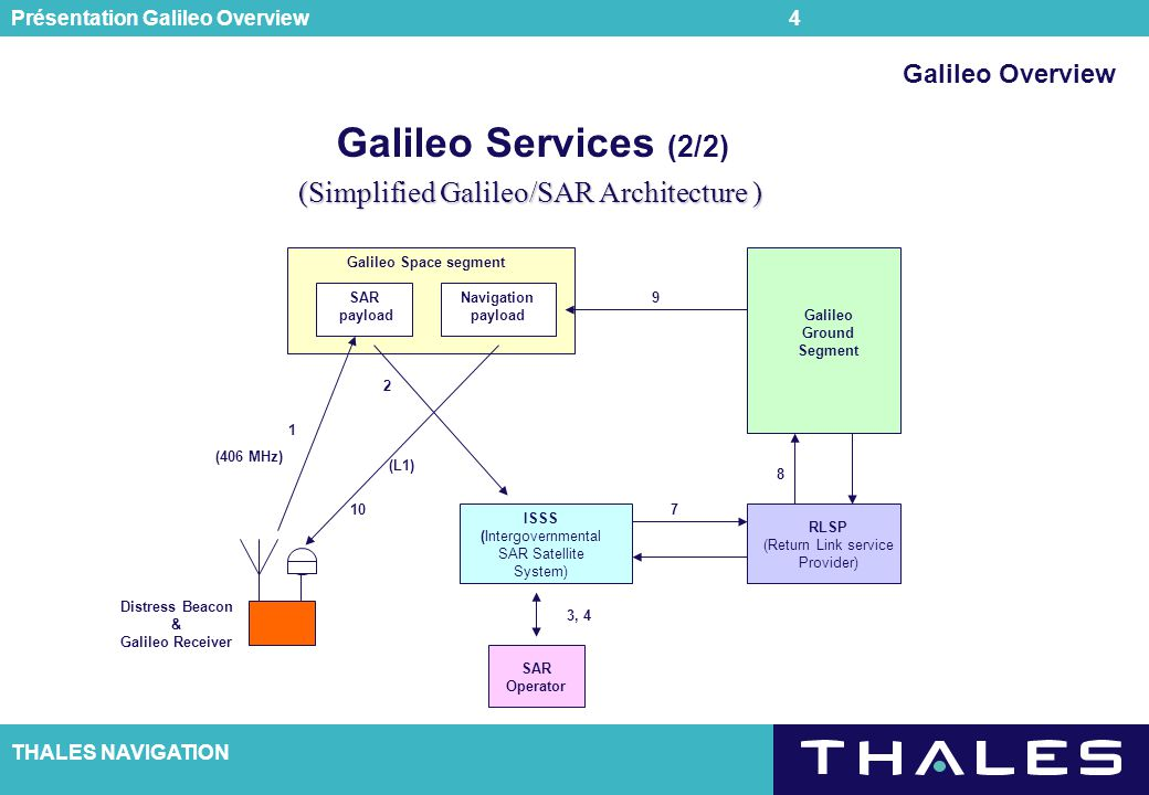 Galileo Services (2/2) (Simplified Galileo/SAR Architecture )