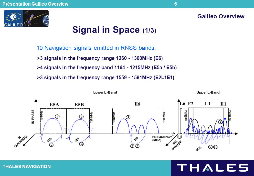 Signal in Space (1/3) Galileo Overview